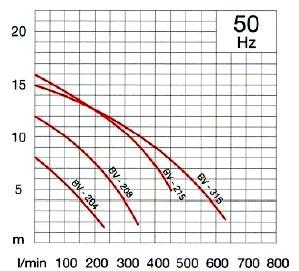 Pompa BV - dane techniczne