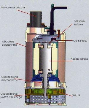 Pompa AFEC - budowa