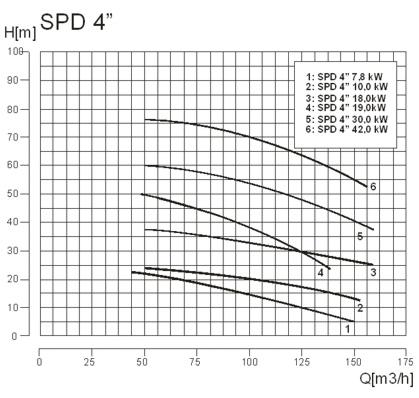 Agregaty pompowe spalinowe GECO POWER SPD