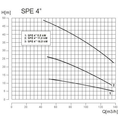 GECO POWER SPE - agregaty pompowe elektryczne